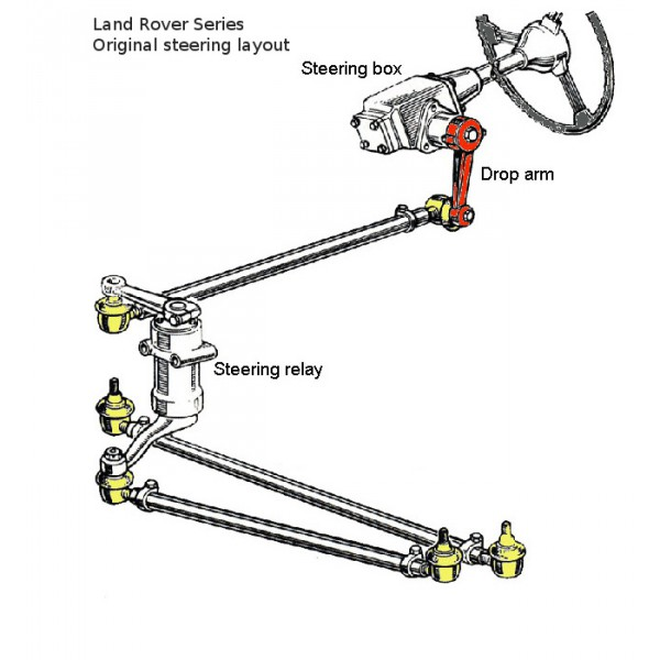 Power Steering Font End Kit Series Land Rover
